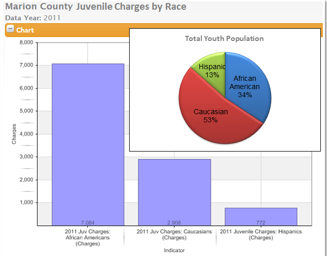 New SAVI data reveals interesting crime and health trends in central Indiana