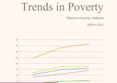 Trends in Poverty: Marion County, Indiana 2000 to 2012