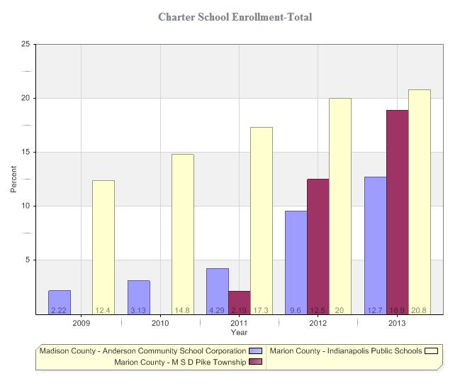 Love It or Hate It, Charter School Enrollment Is on the Rise