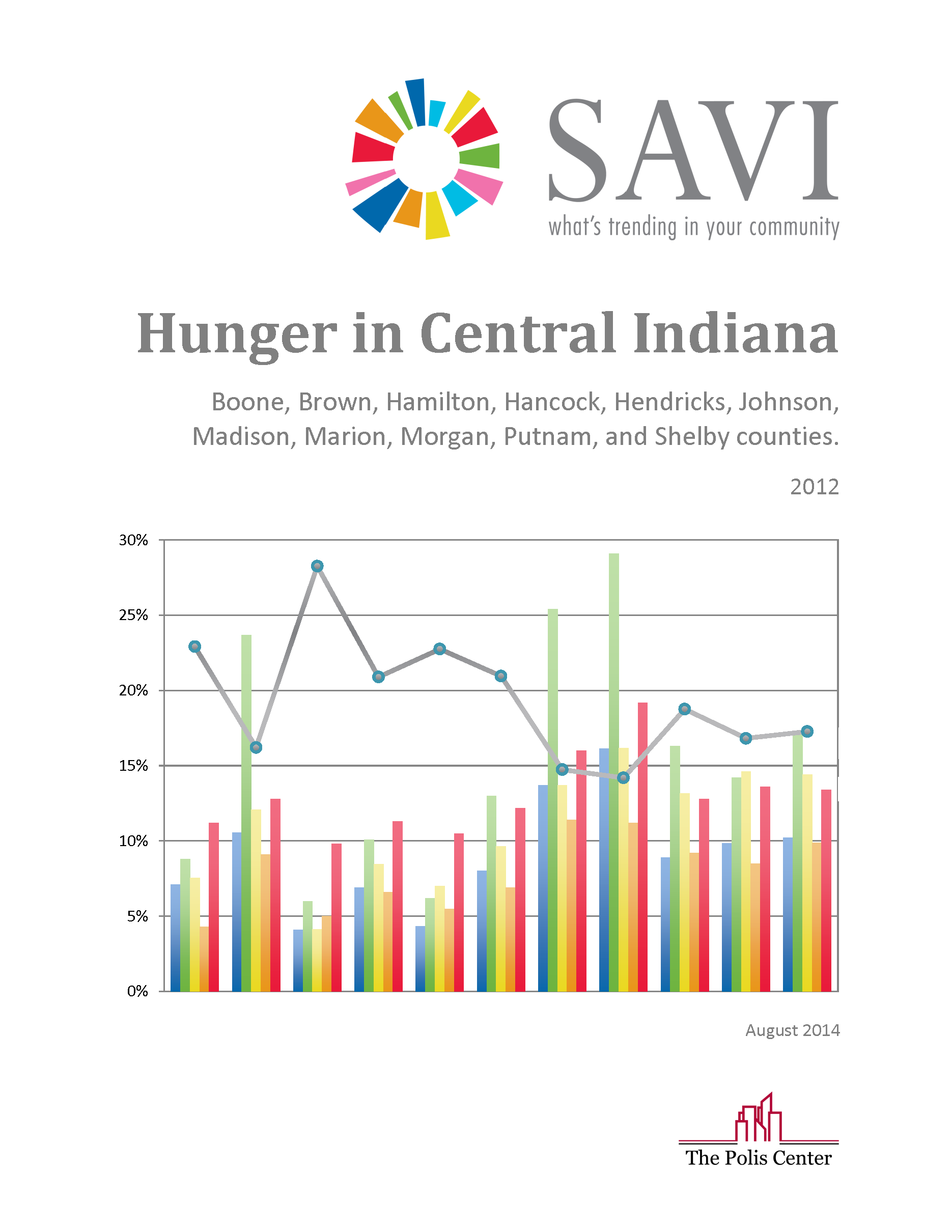 Hunger in Central Indiana