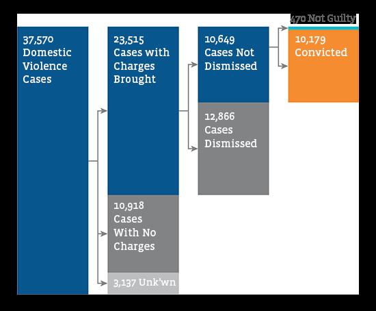 MCPO Case Progression